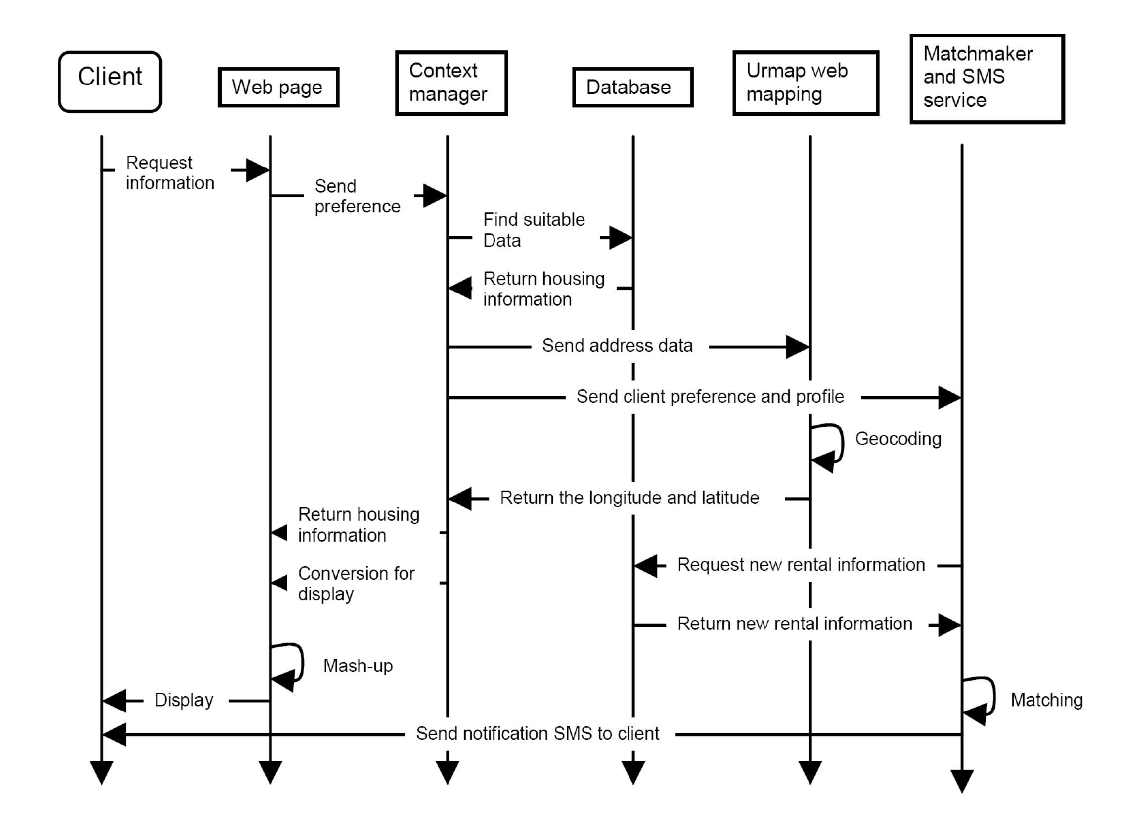 action science approach to nonprofit housing services using web    sequence diagram showing the interactions between system components along the axis of time
