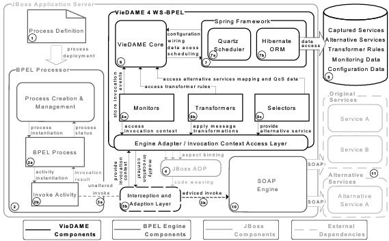 system architectures essay The unix operating systems' architecture is divided into three levels, with the    .